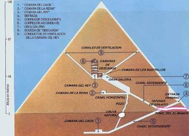 La Gran Pirámide por dentro
