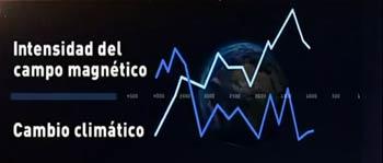 Relación entre la intensidad del campo magnético y los grandes cambios climáticos