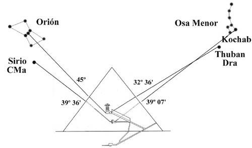 Canales de ventilación de la Gran Pirámide apuntando a las estrellas