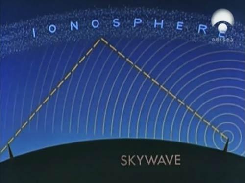 Ondas electromagneticas rebotando en la ionosfera