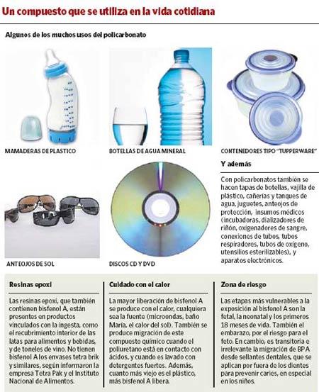 Más información sobre el Bisfenol A y los productos donde se encuentra