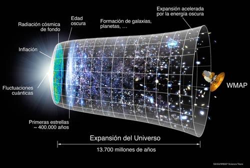 Historia y expansión del universo